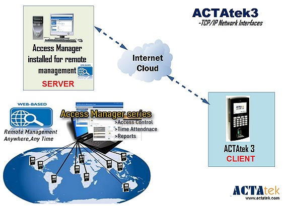 Access Manager Diagram